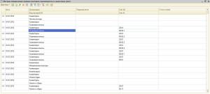 Настройка прямых расходов в 1С бухгалтерия 2.0